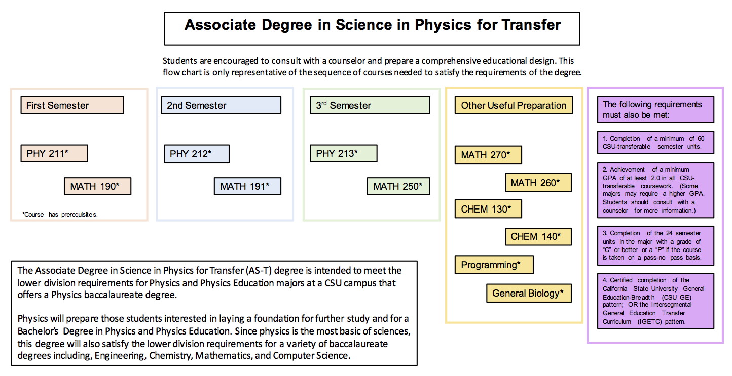 Degree Program in Physics 2