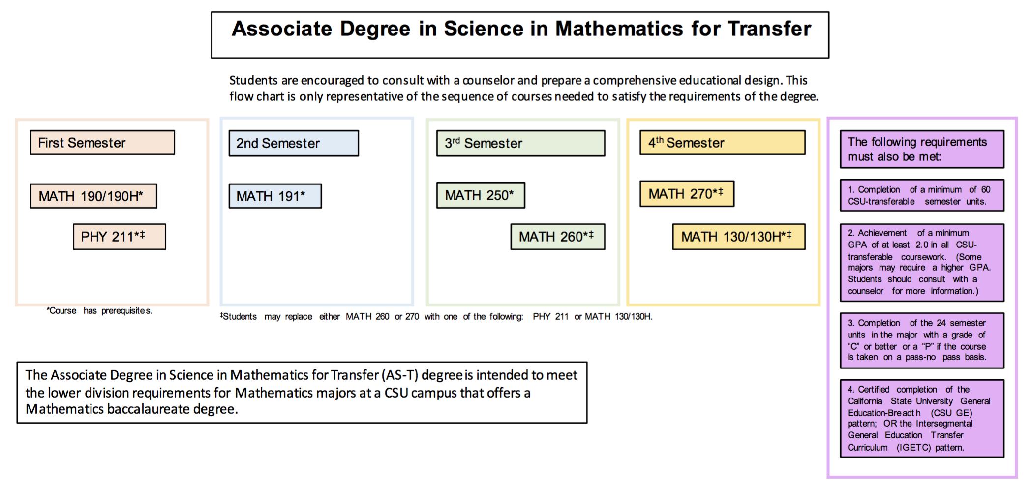Degree Path Math 2016