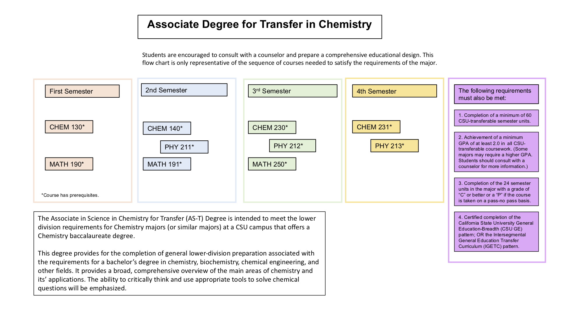 what classes are required for an associates degree in science