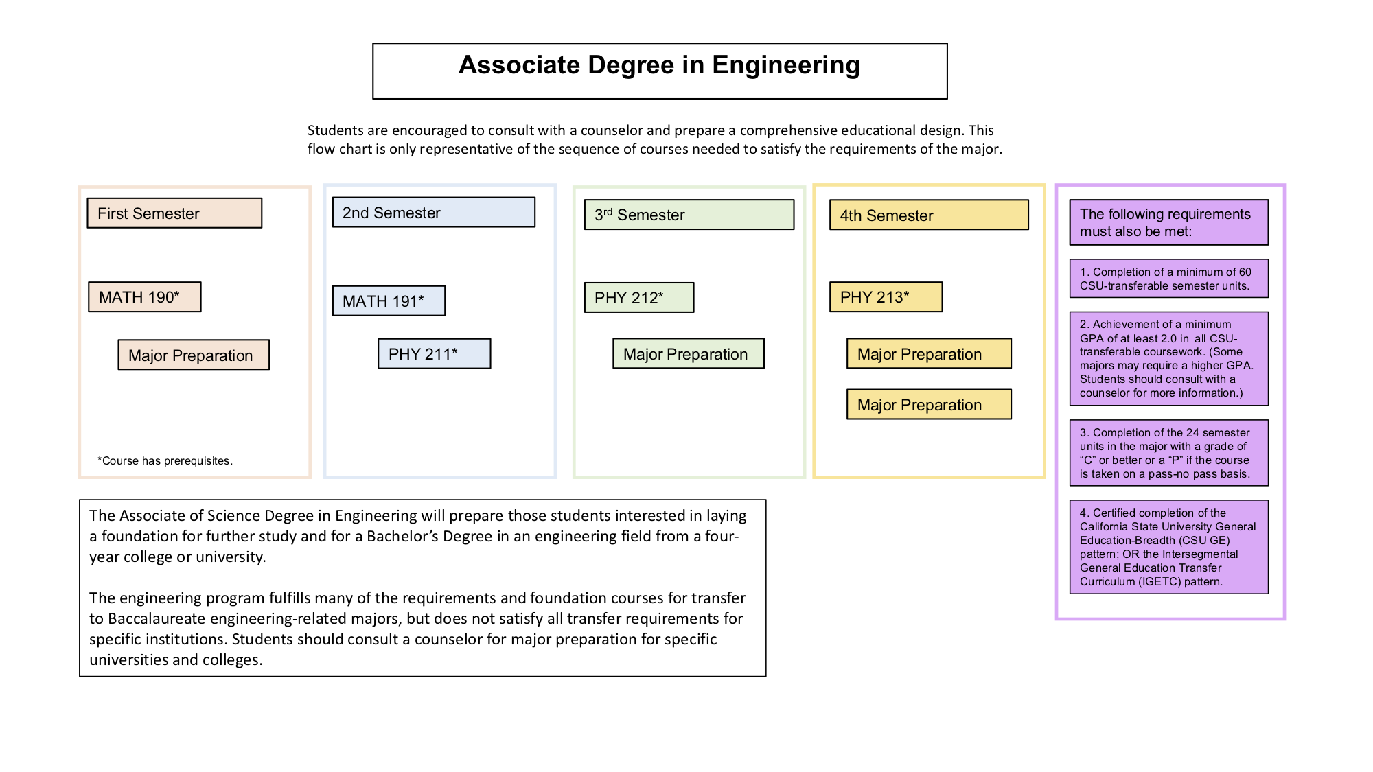 Associate Degree In Engineering Mathematics And Sciences
