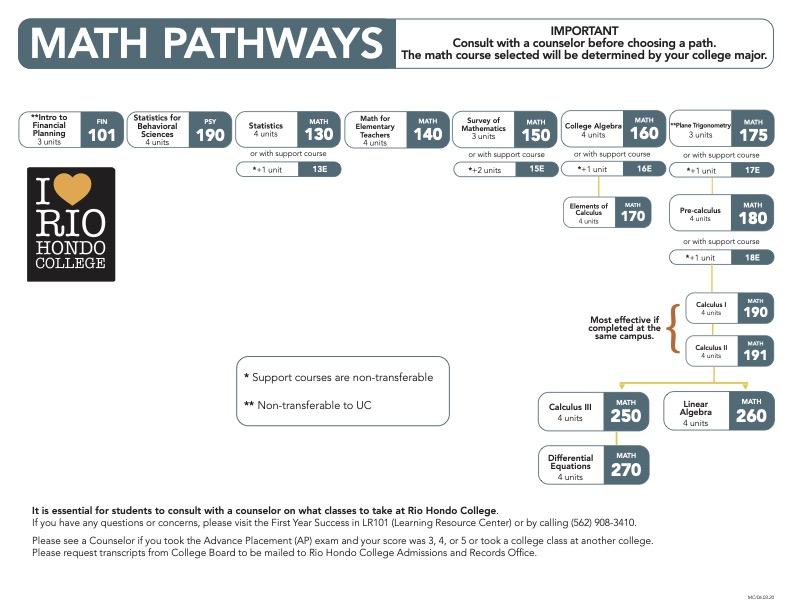 Math Pathways Chart