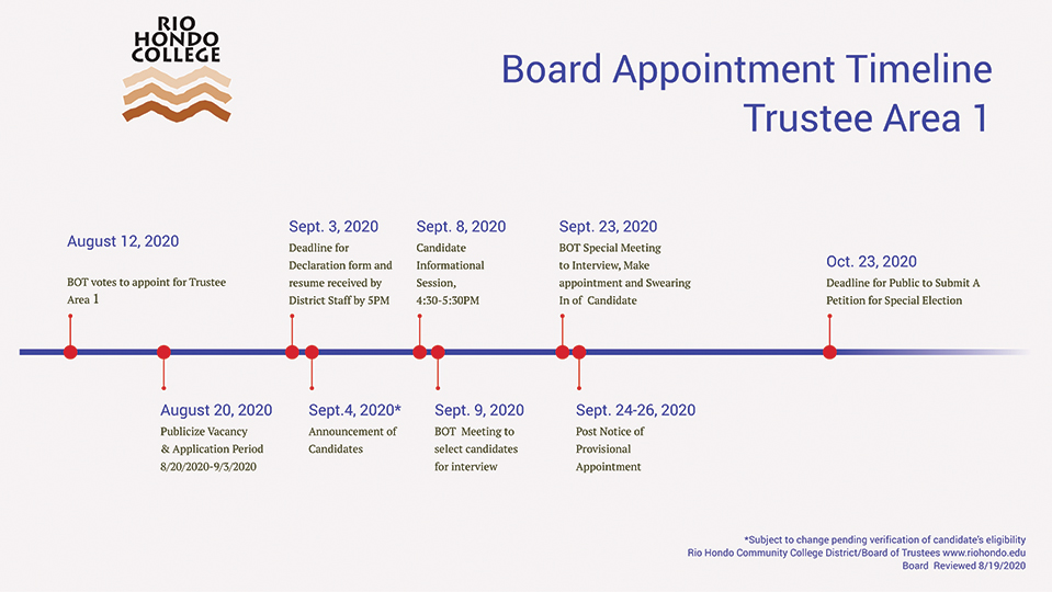 board appointment timeline